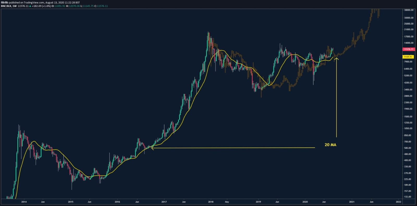 BTC/USD weekly chart with 20-week moving average highlighted