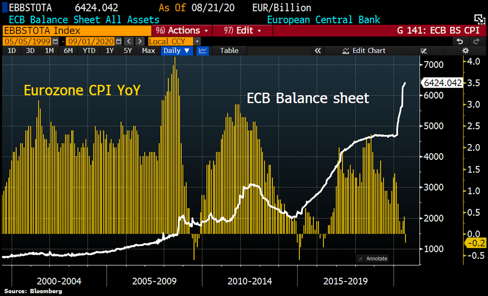 Eurozone consumer price index (CPI) inflation and ECB balance sheet chart