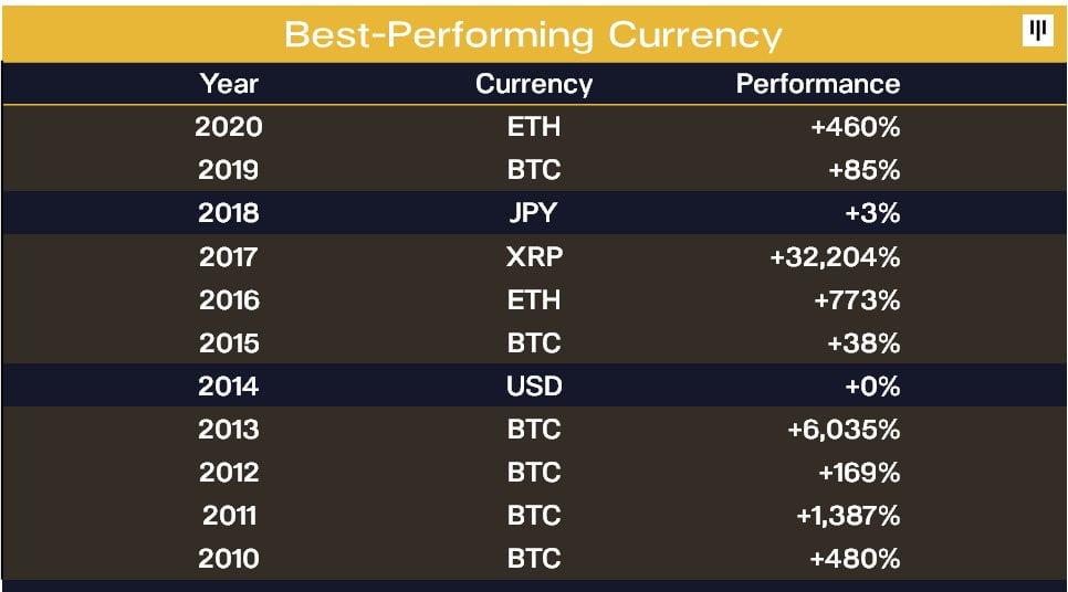 Bitcoin, Son 11 Yılın 6'sında En İyi Performans Gösteren Varlık Oldu Bitcoin