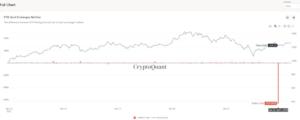 Ethereum Yatırımcıları Bir Saatte Kripto Borsalarından 659.000 ETH Çekti Altcoin