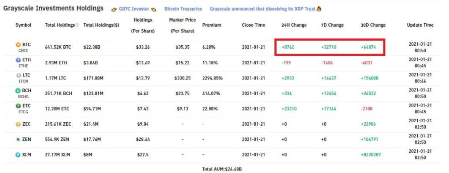 Grayscale 1 Haftada 32.710 Bitcoin, 24 Saatte 8.762 BTC Satın Aldı Bitcoin