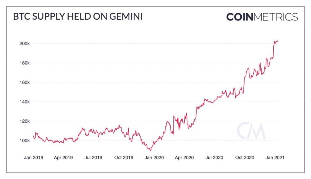 Gemini Borsasında Tutulan Bitcoin (BTC) Ocak 2019'dan Buyana İki Katına Çıktı Bitcoin