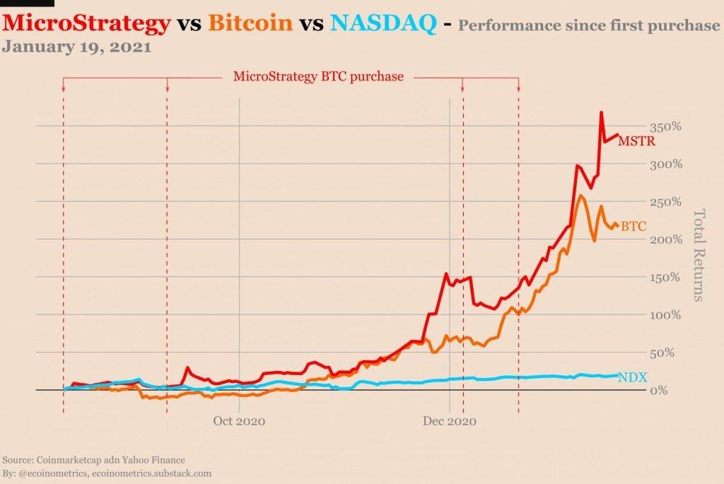 MicroStrategy'nin Hisse Fiyatı, Hazinesine BTC Eklediğinden Bu Yana% 339 Arttı Bitcoin