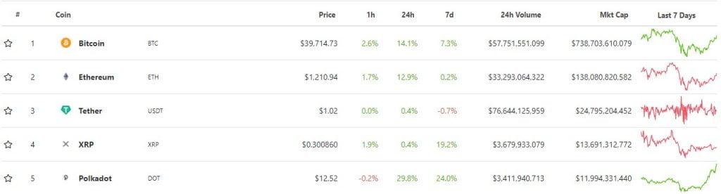 Polkadot (DOT) Yeni ATH'yi Belirledi, Piyasa Değeri'nde İlk 5'e Girdi Altcoin