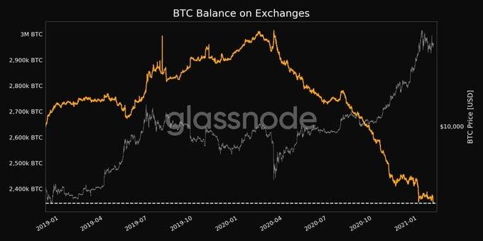 Borsa Cüzdanlarında 2,5 Yıldaki En Düşük Seviyede Depolanan Bitcoin Bitcoin