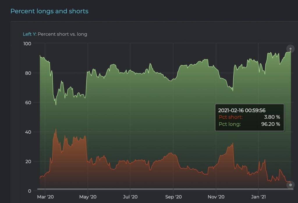 Madenciler Tarafından Bitcoin (BTC) Satışı Yavaşlatıyor, 54 Bin Dolar ve 60 Bin Dolar Olası Bitcoin