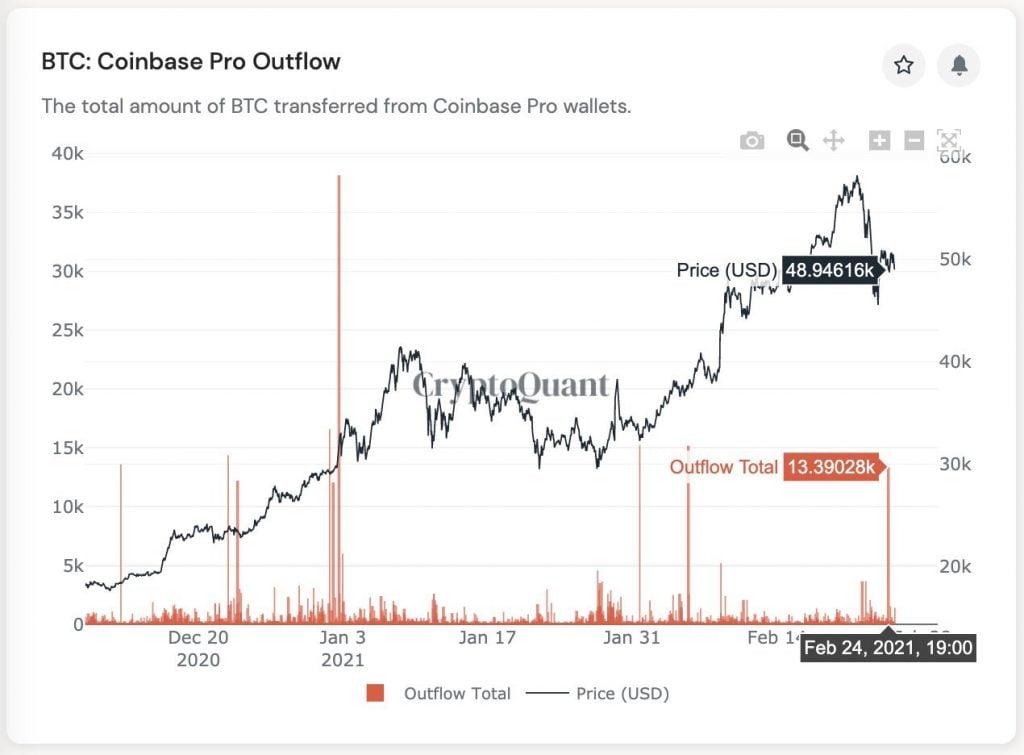 1,2 Milyar Dolar Değerinde 25.600 Bitcoin (BTC) Geçen Hafta Coinbase'i Bıraktı Bitcoin