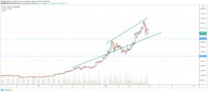 Bitcoin BTC yeniden 50,000 dolar sınırında Bitcoin