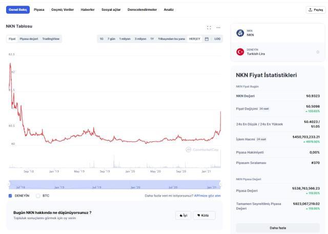 NKN Coin nedir? NKN nedir, nasıl alınır? NKN yorum ve grafiği Altcoin