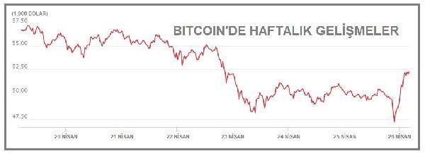 Yüzde 10'dan fazla değer kazanan var! Kripto para birimleri hızlı yükseliyor Bitcoin