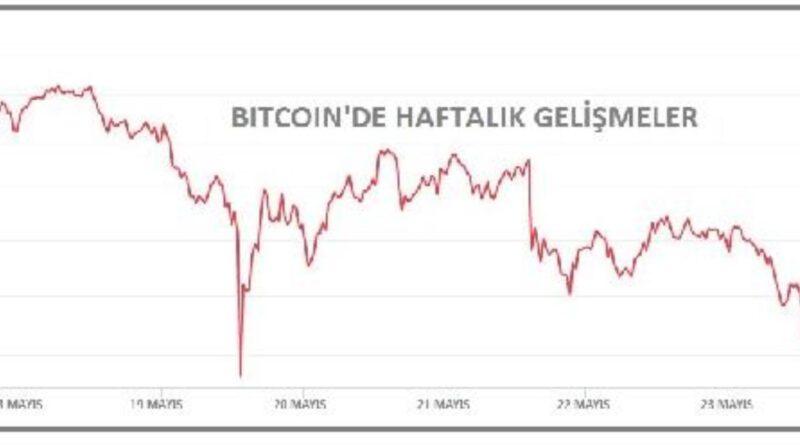 Kriptoda Toplam piyasa hacmi 1.5 trilyon doların altında Bitcoin