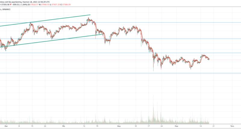 BTC Bitcoin Yorum 2021 Bitcoin 37,000 dolar düzeyine indi - Bitcoin Grafik Bitcoin