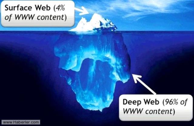 Deep Web nedir? Deep web zararlı mı? Deep web herkes erişim sağlayabiliyor mu? Bitcoin
