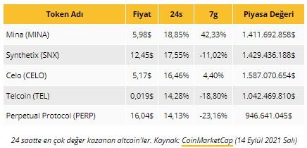Altcoinlerde az bilinenlerin hareketi Bitcoin