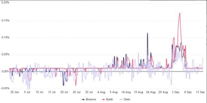 Ethereum'da yükseliş beklentisi Bitcoin