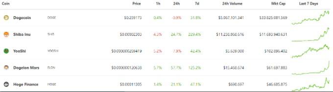 'Şaka' coinlerin yükselişi yayılacak mı? Bitcoin